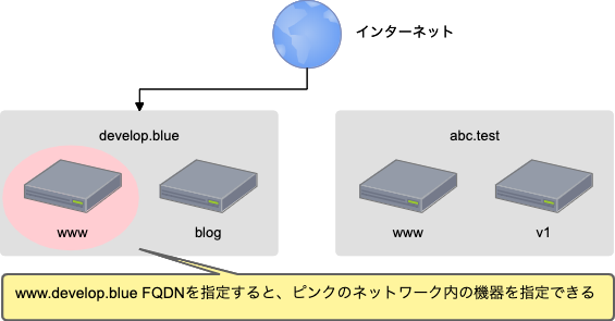 FQDNのイメージ