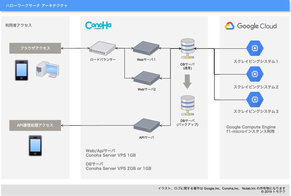 ハローワーク検索システムのインフラ構成